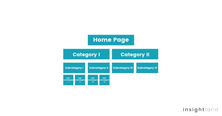 valuable web category tree