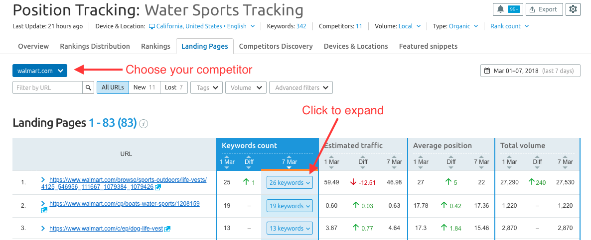 semrush - tracking keywords