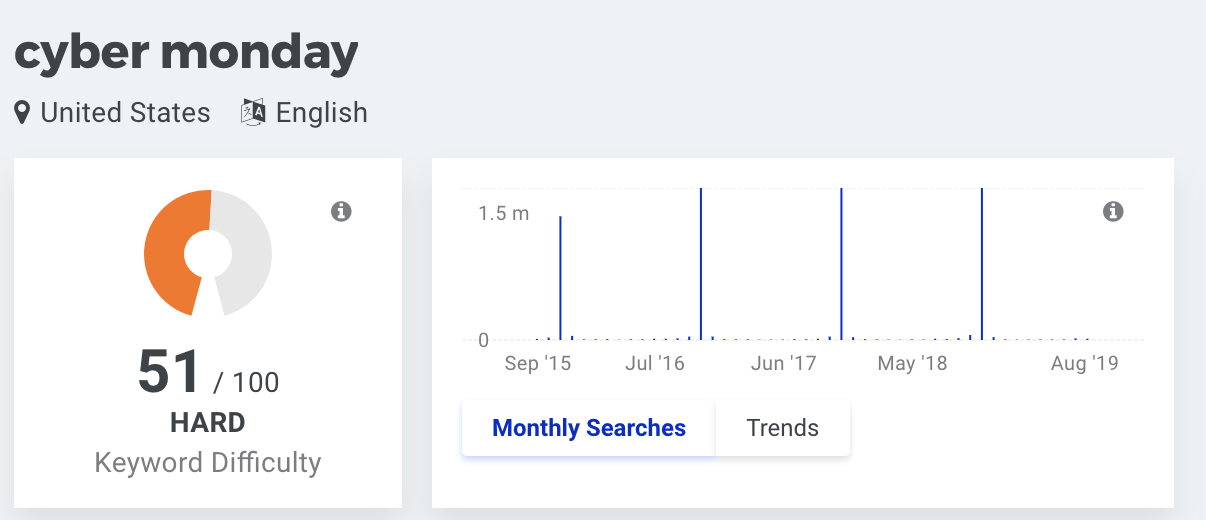 cyber monday search volume