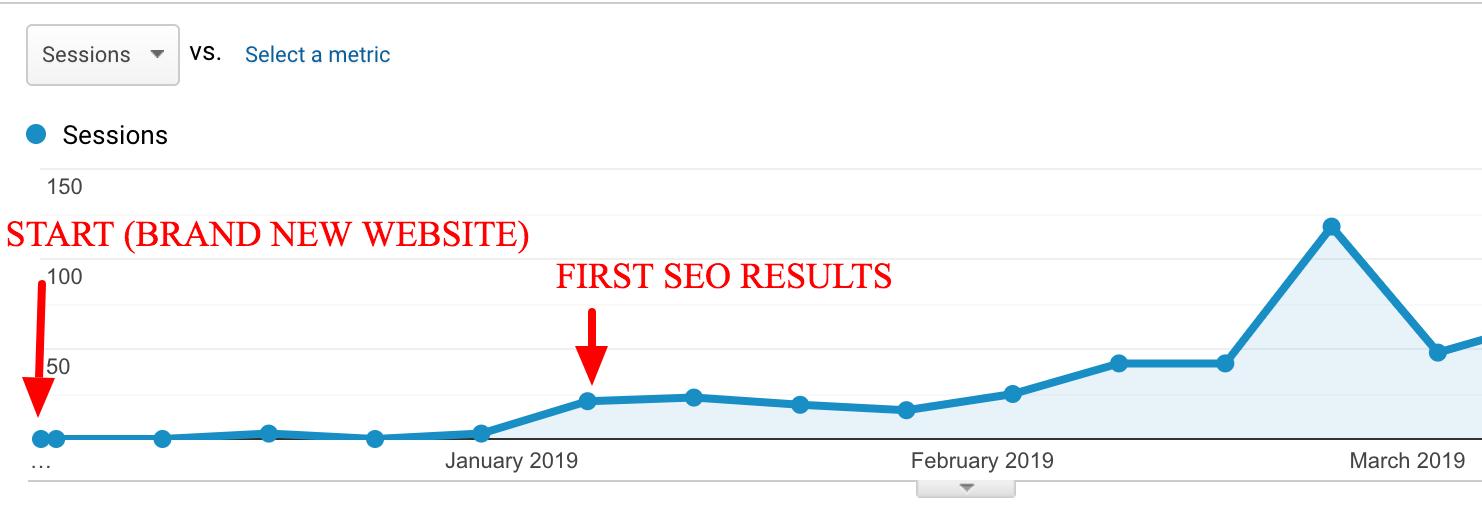 seo effects, seo results, google analytics